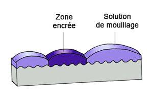 mouillage